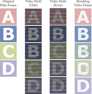 "Fig. 7. Three-two pulldown diagram; ""Telecine""; Wikipedia; Web; 15 Feb. 2015."
