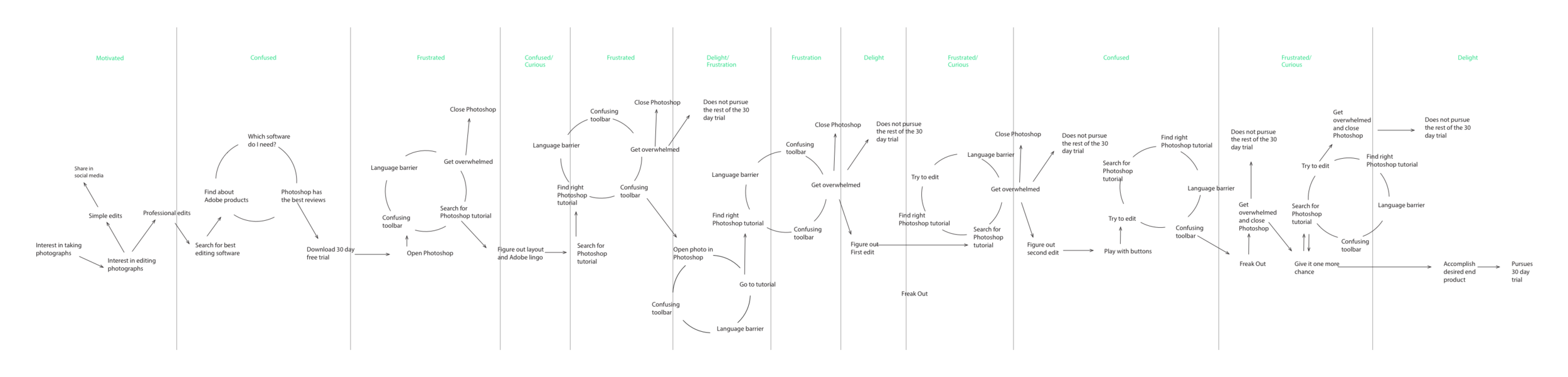 Photoshop Journey Map Test.png