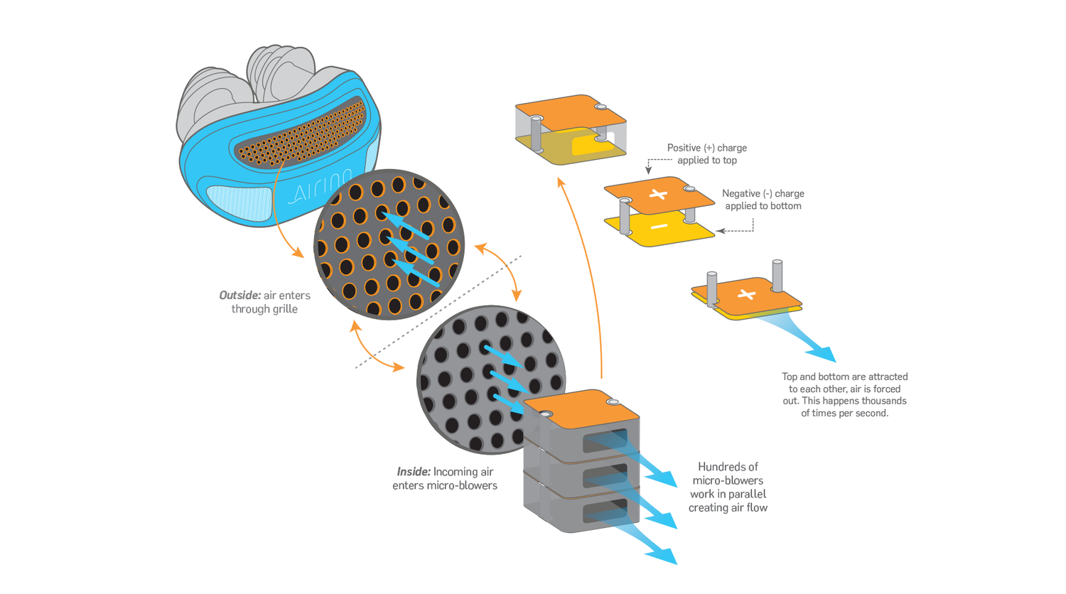A diagram of the technology behind Airing's revolutionary approach to CPAP therapy.