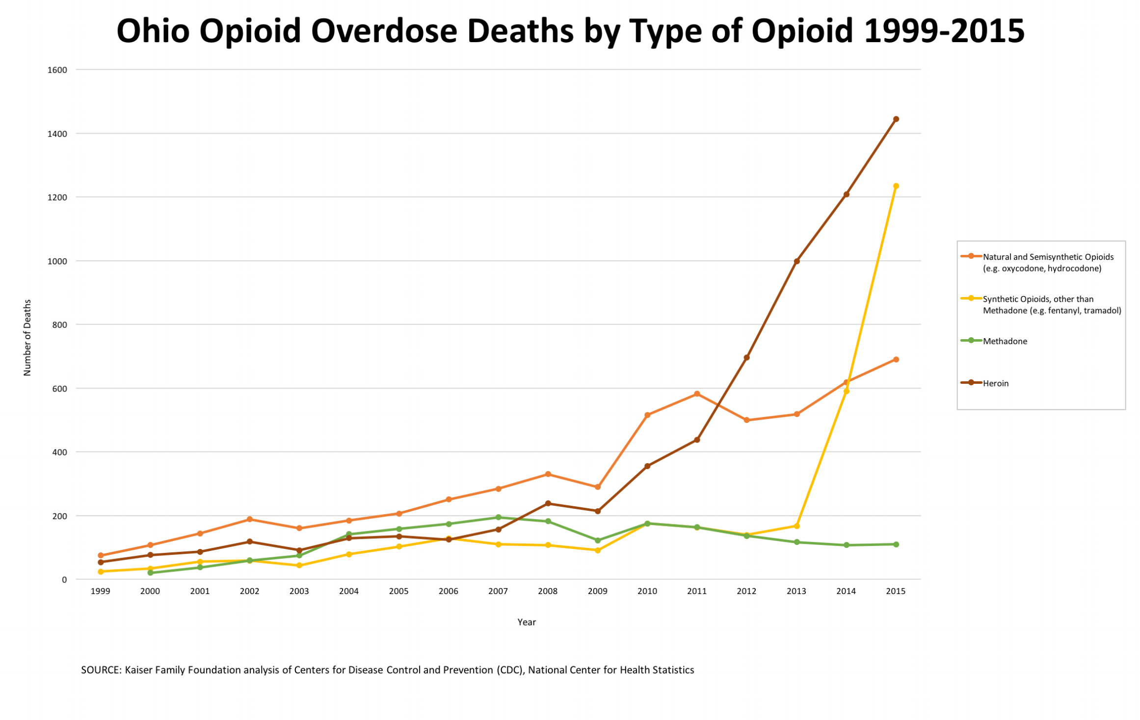 Opioid-related overdose deaths in Ohio have spiked dramatically in the past few years.