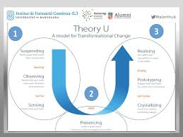 Theory U.jpg