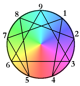 Enneagram colorful.png