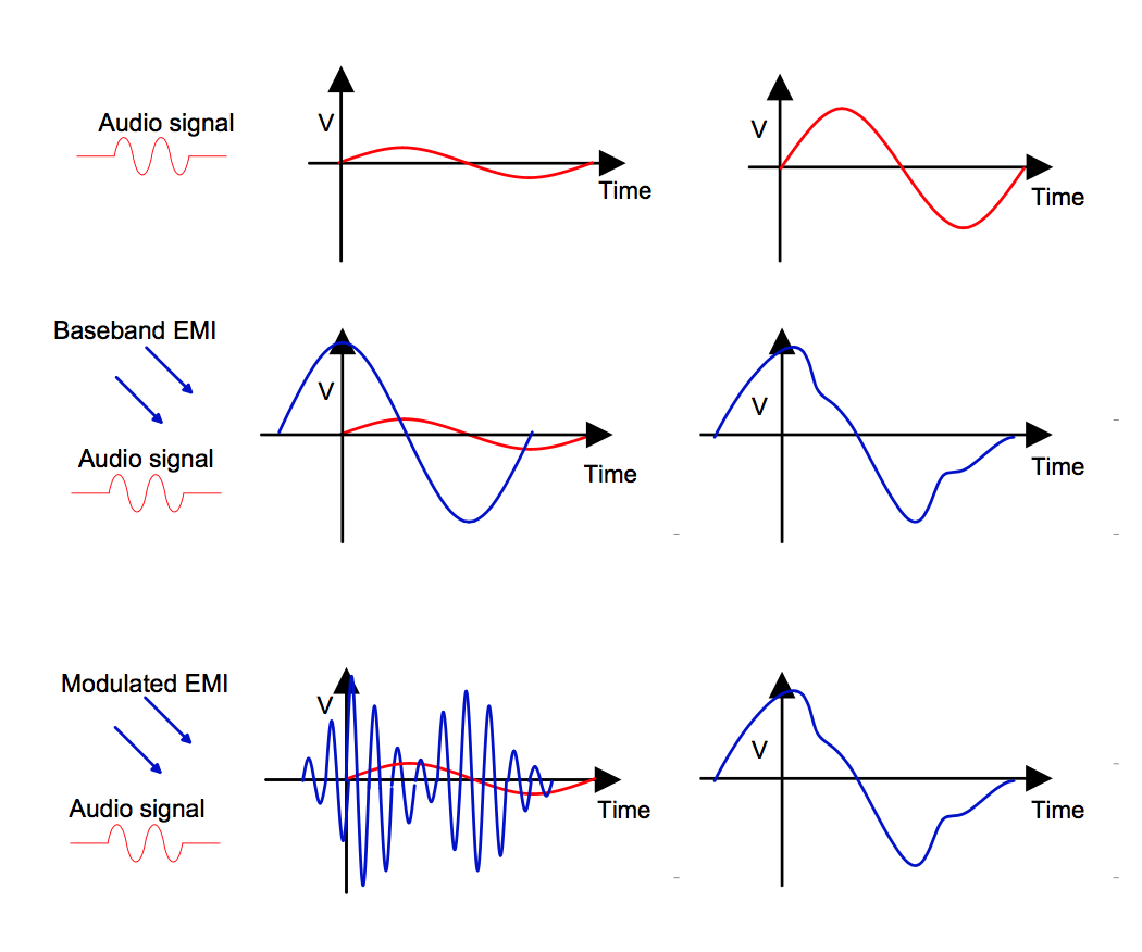 Chosen electromagnetic waveforms can be used to force signal injection on analog sensors.