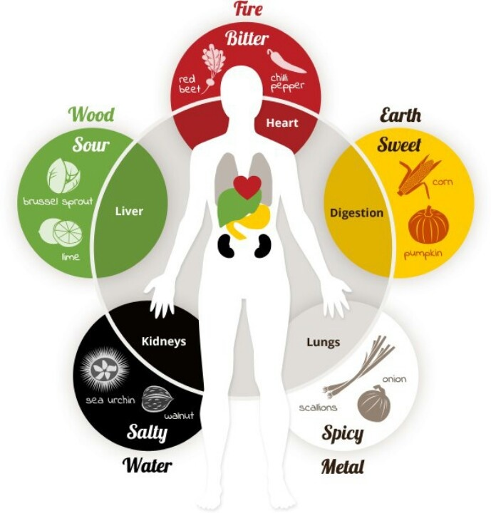 The Flavors of Five Element Theory — Fremont Community Acupuncture