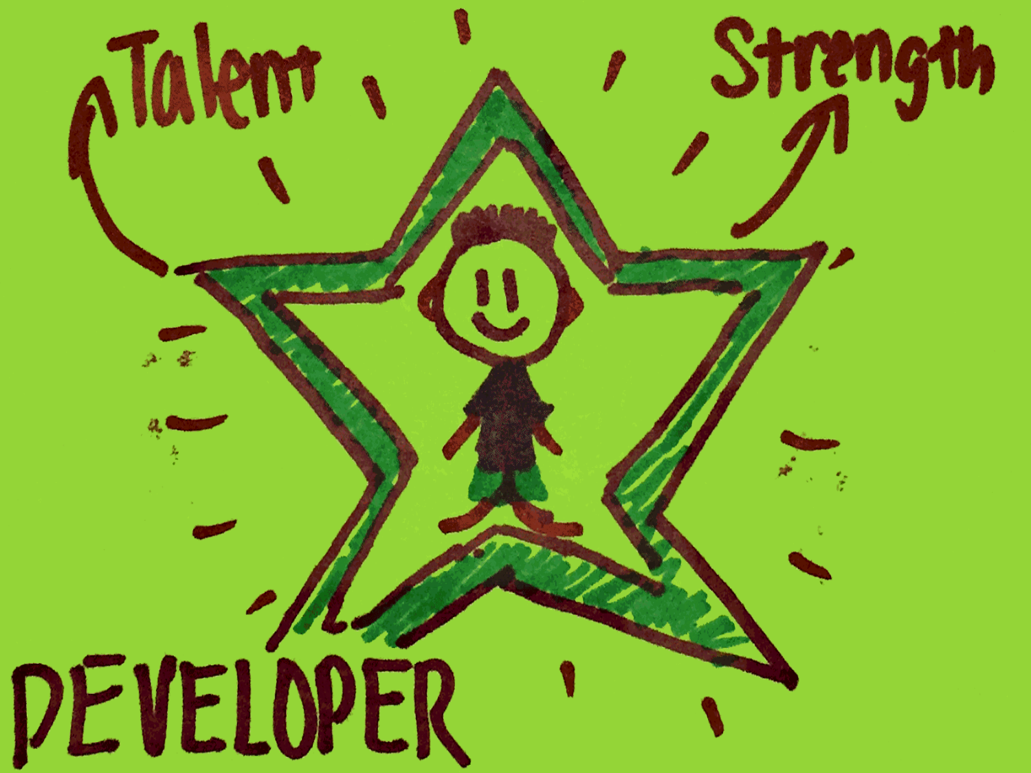 Developer StrengthsFinder Singapore From Talent to Strength
