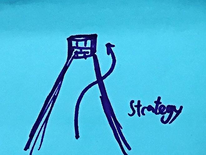 Strategic StrengthsFinder Singapore Alternative Route