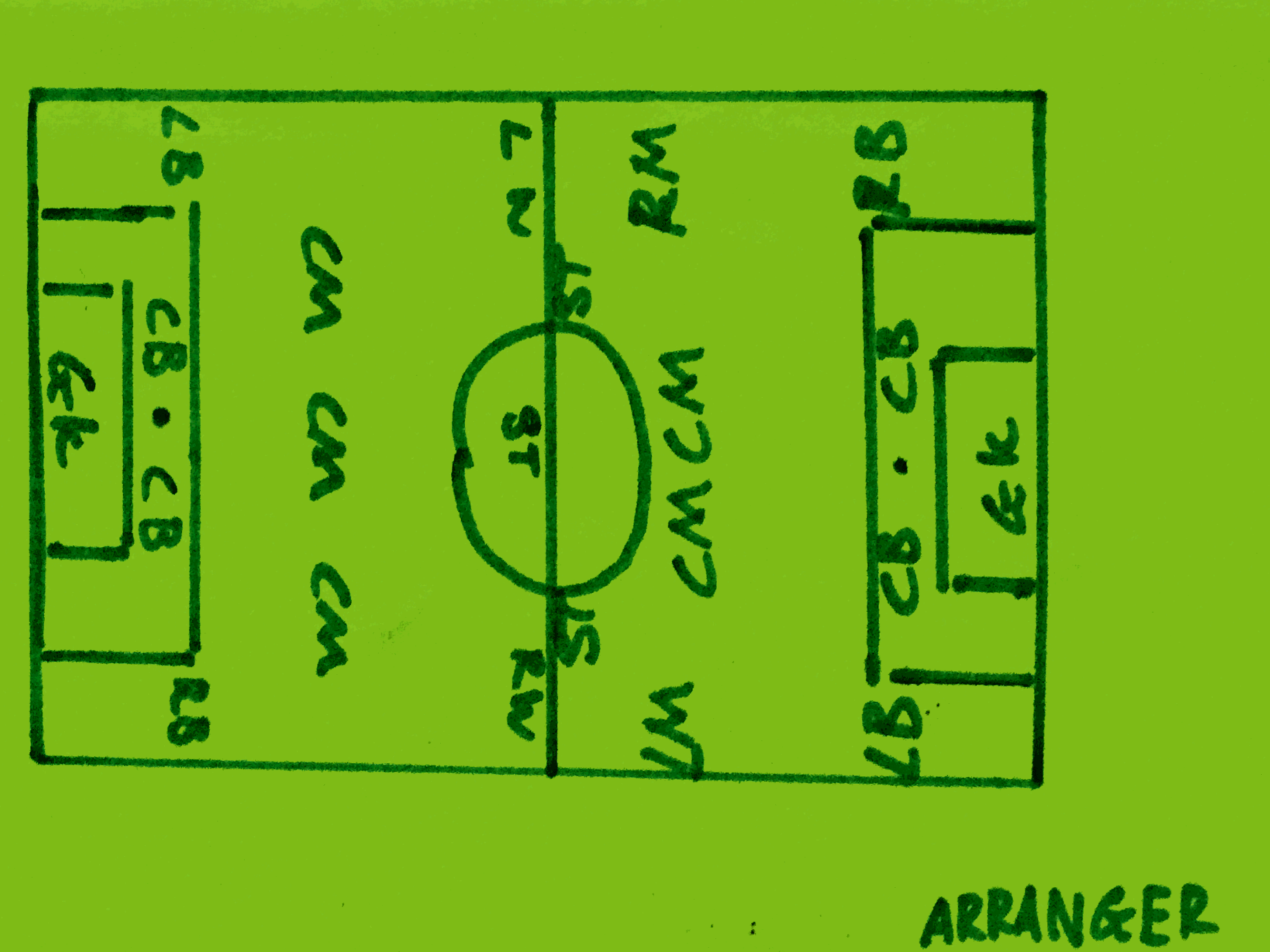 Arranger Strengthsfinder Singapore Playing Field Layout