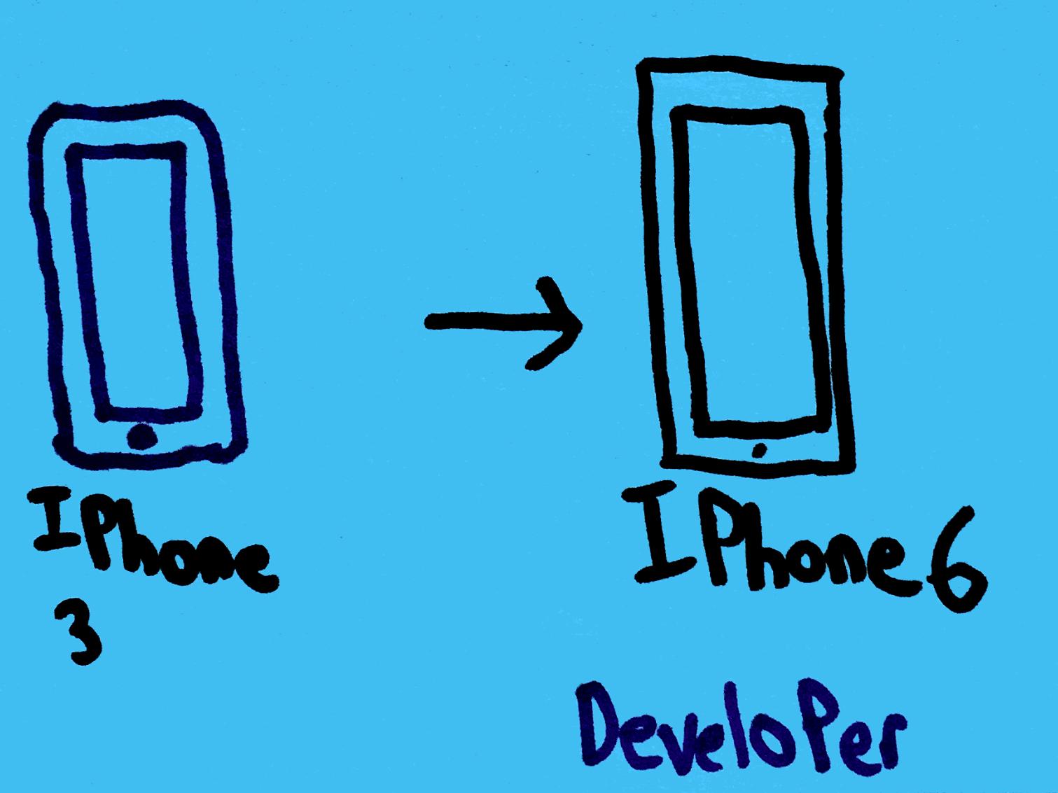 Developer Strengthsfinder Singapore Iphone 3 to 6
