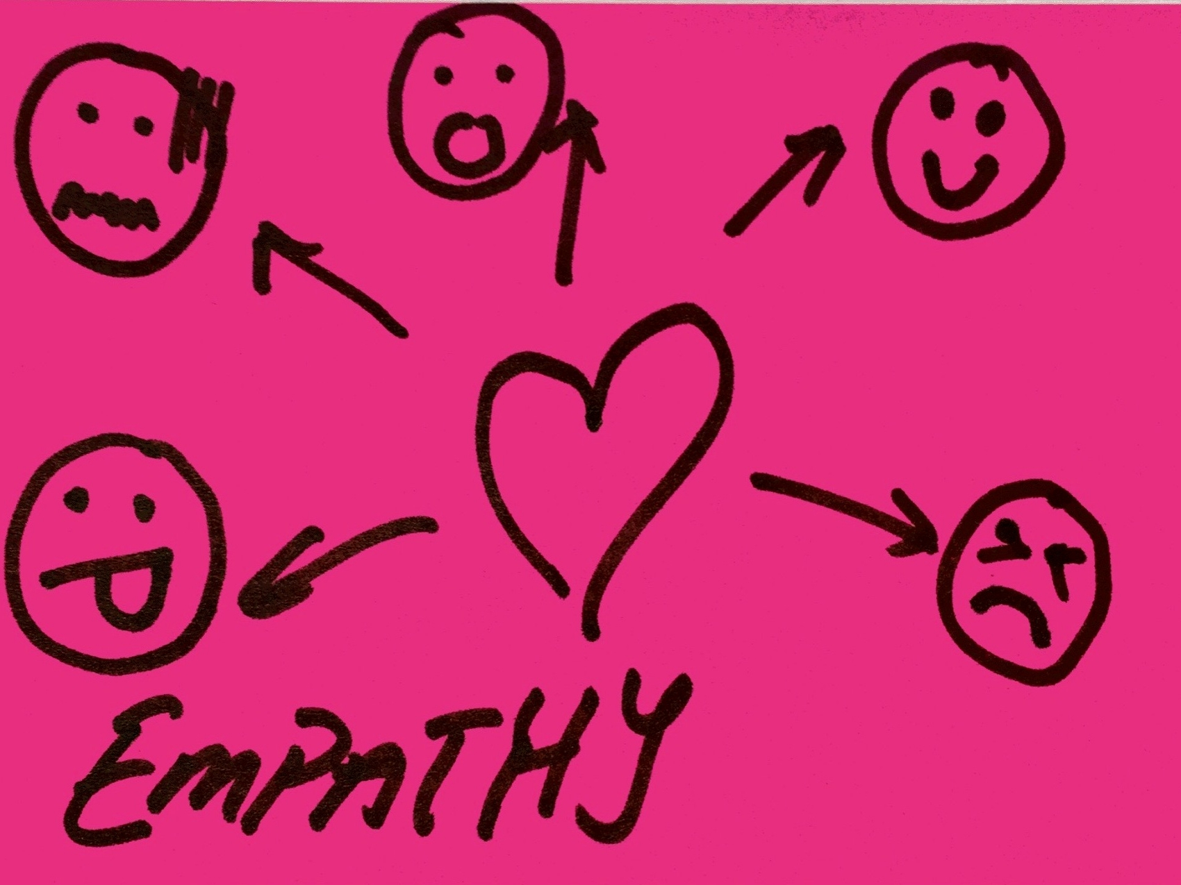 Empathy Strengthsfinder Singapore Heart Emotions