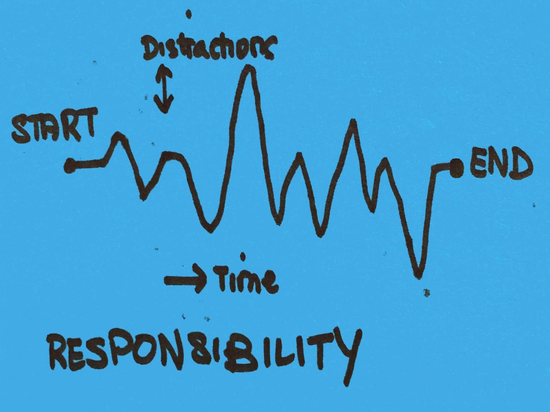 Responsibility Strengthsfinder Singapore Completion Amid Distractions