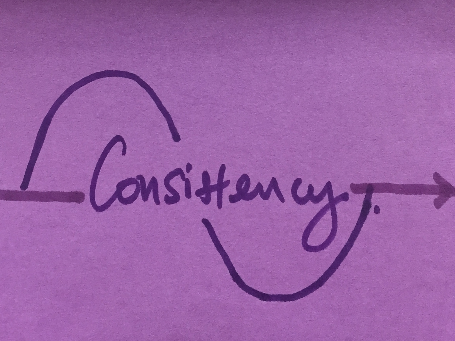 Consistency Strengthsfinder Graph