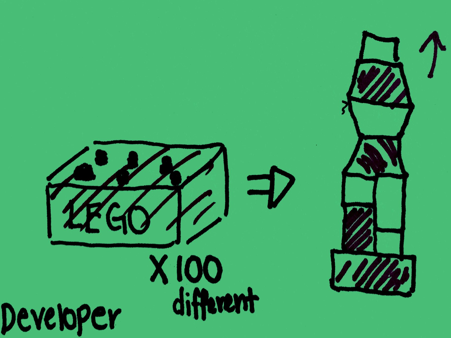 Developer Strengthsfinder Building Lego Blocks