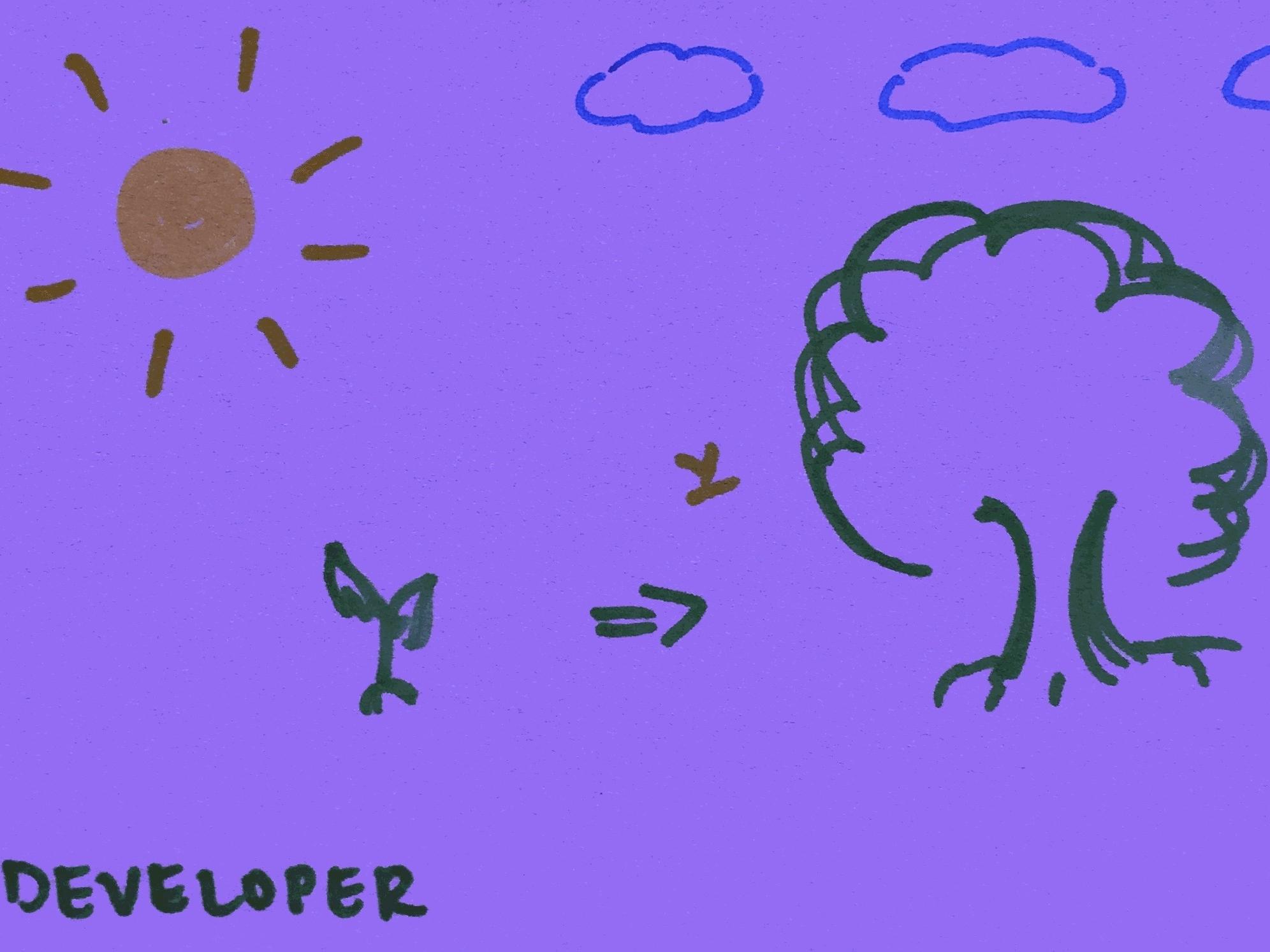 Developer Strengthsfinder Sapling Grow Tree