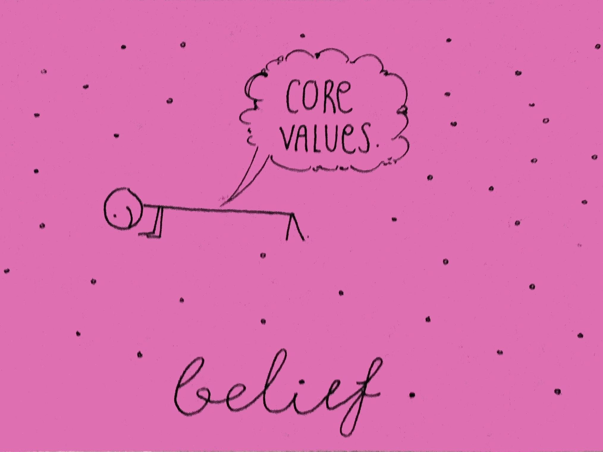 Belief Strengthsfinder Abs-olute Core Values