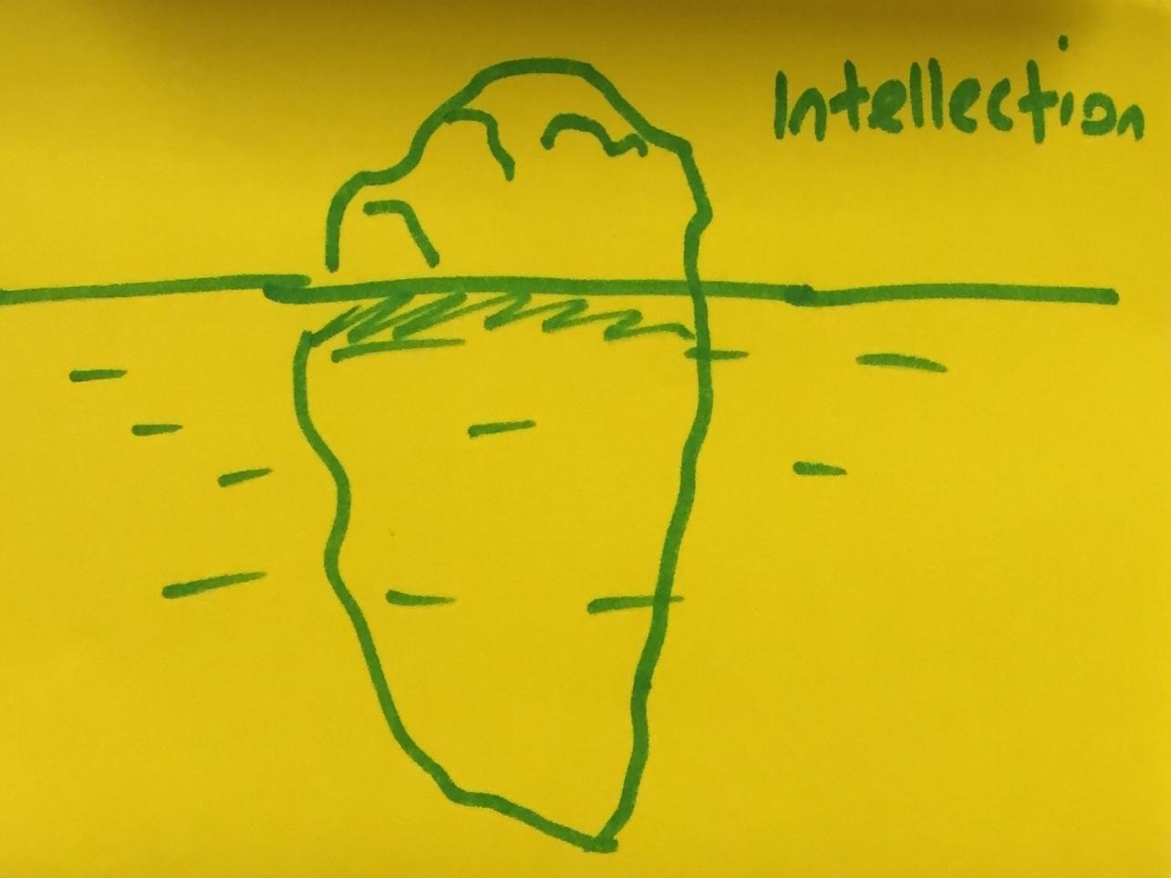Intellection Strengthsfinder Thinkning Deep Iceberg
