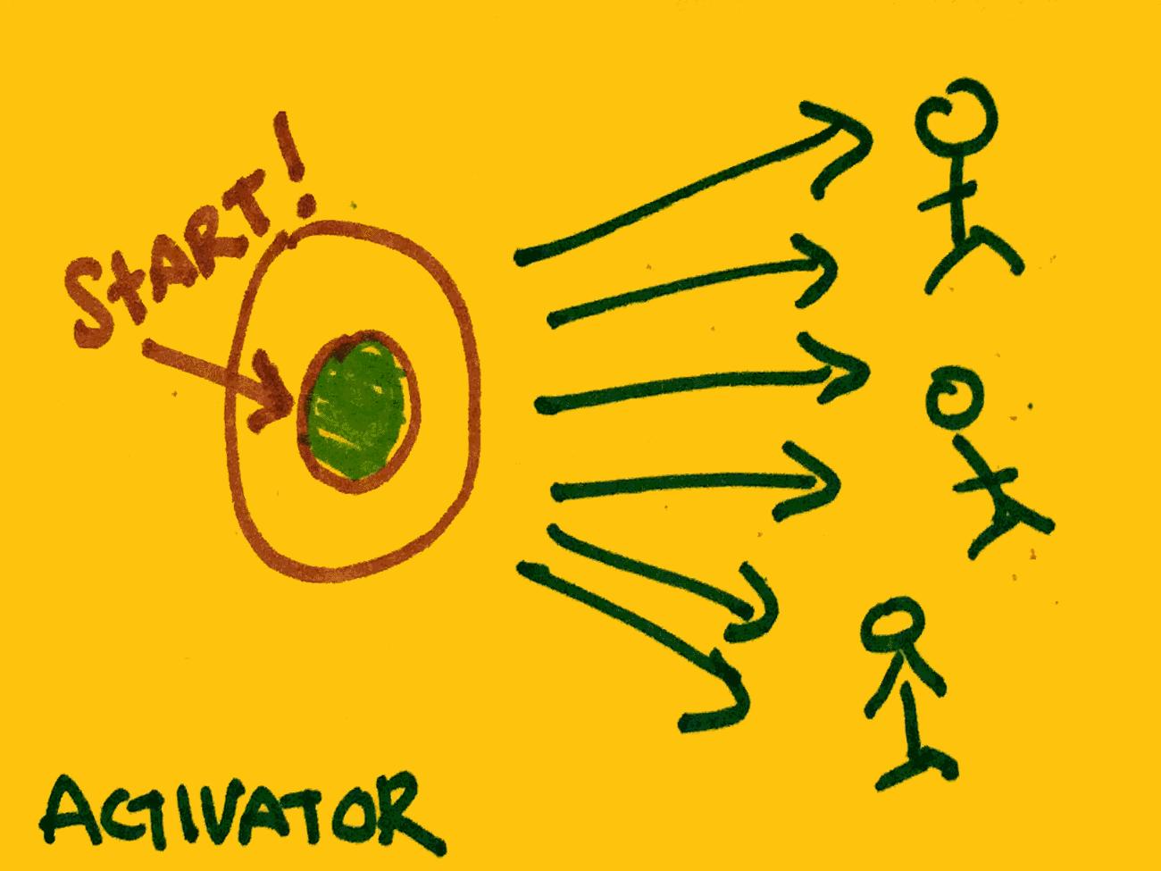 Activator Strengthsfinder Start to People