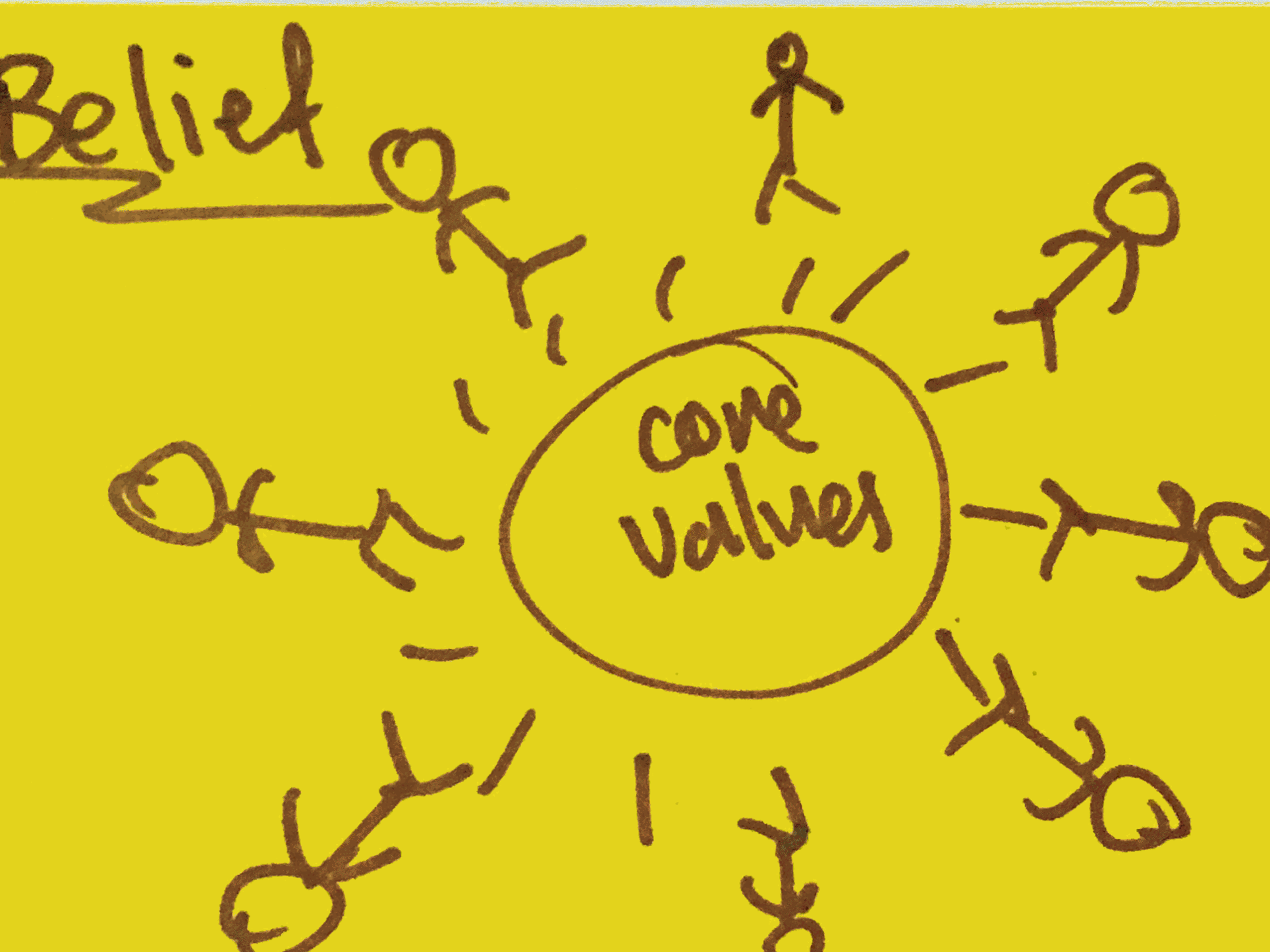 Belief Strengthsfinder Based on Core Values