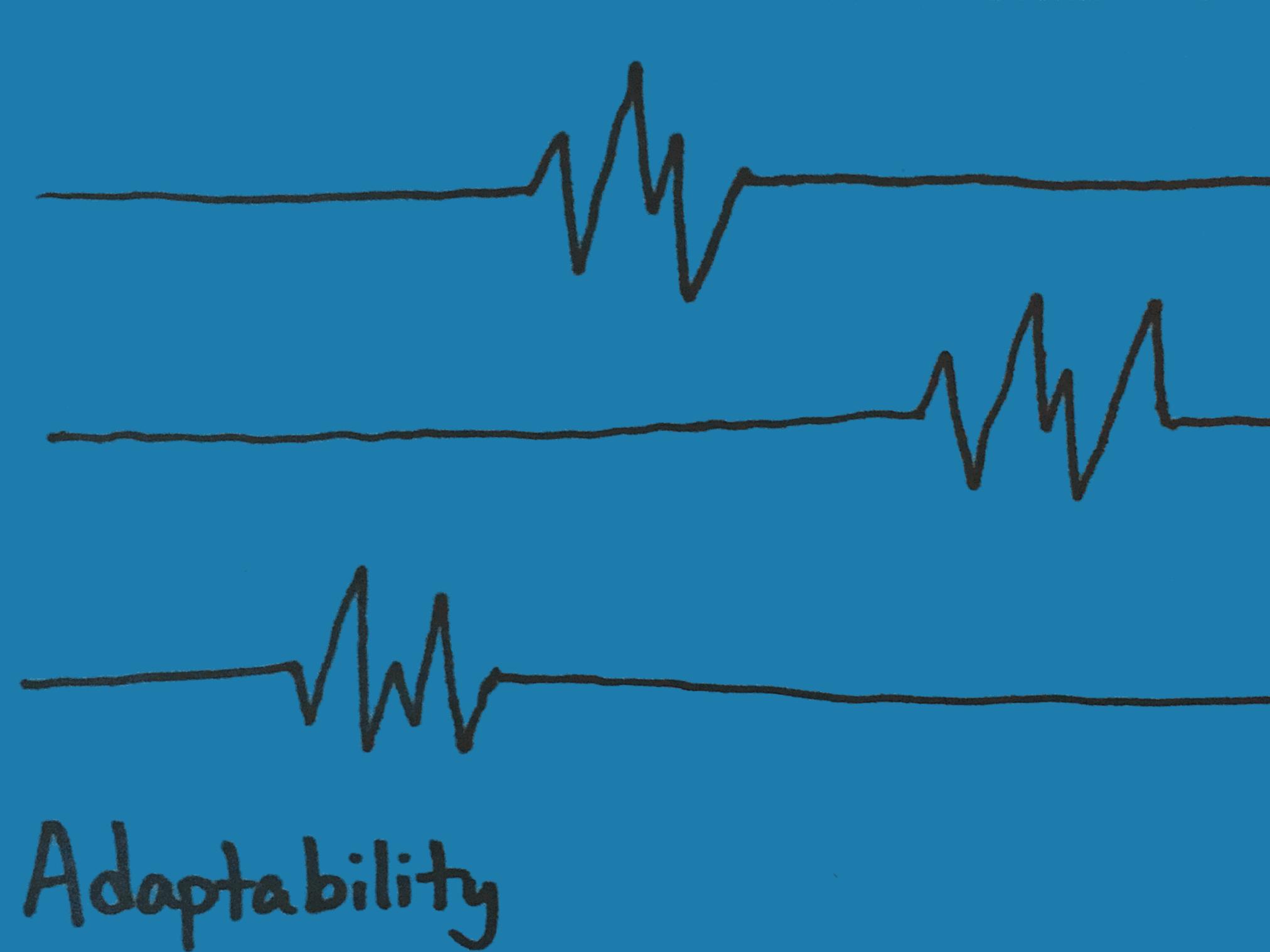 Adaptability Strengthsfinder Spikes in Regularity Reacting