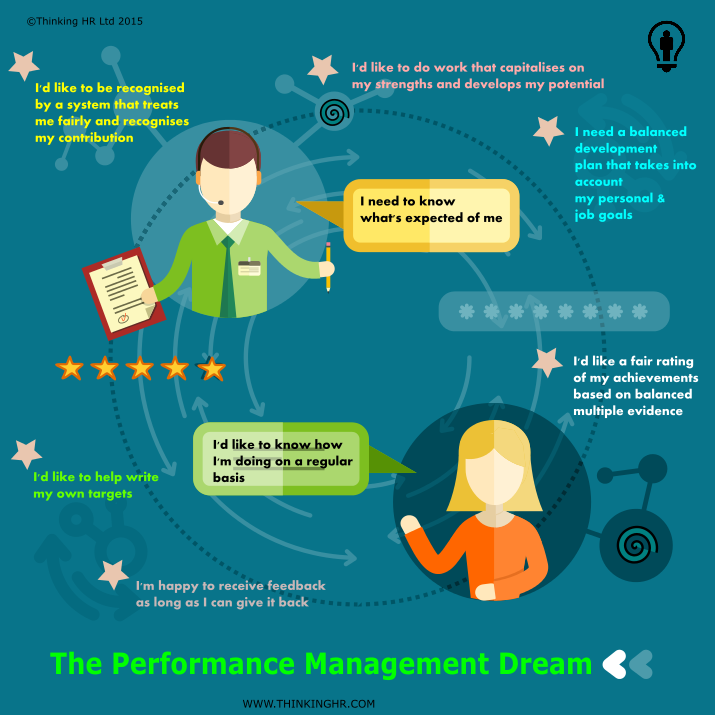 performance mgt thinking hr
