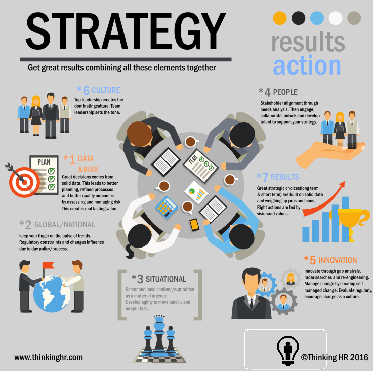 thinking hr strategy map