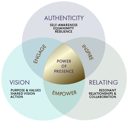 G Mindful_Leadership_coaching_presence_point_formula-01.png