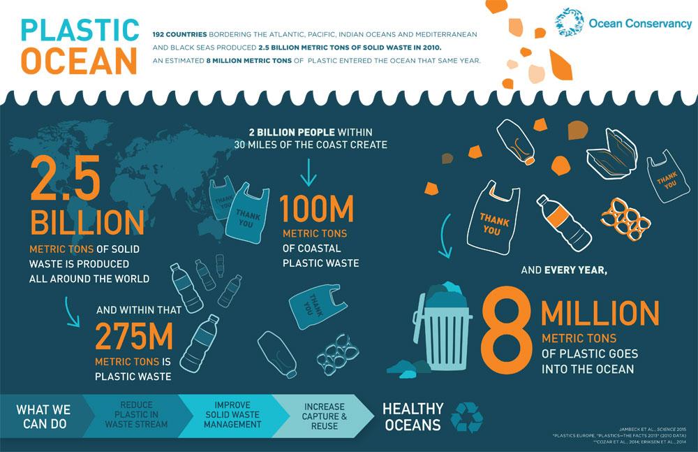 plastic ocean adelaide personal trainer environmentally aware