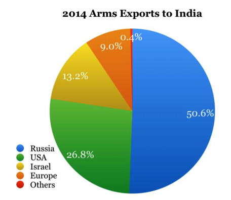 Data Source: SIPRI