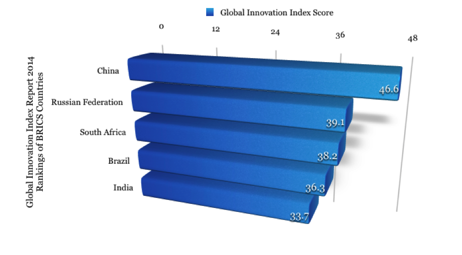 Data Source: Global Innovation Index