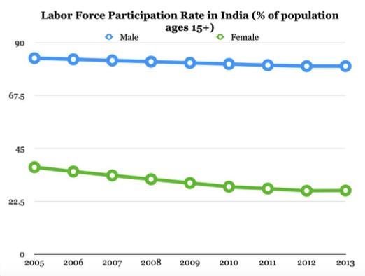 Data Source: World Bank