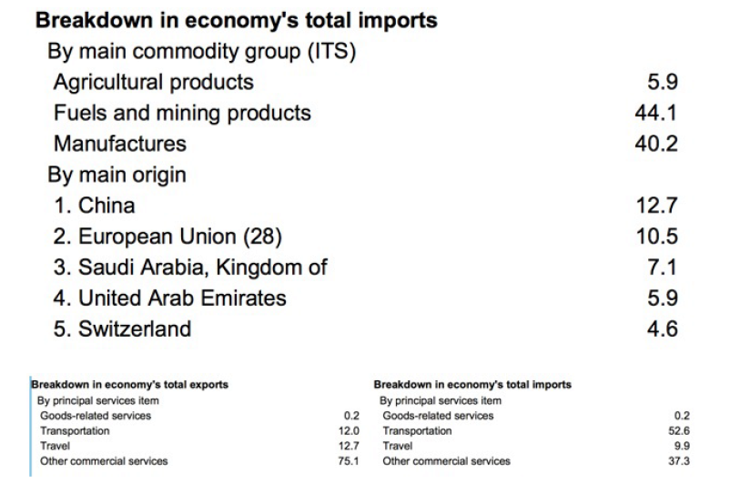 Source: World Trade Organization (https://www.wto.org/) India Trade Profile, accessed on February 4, 2016