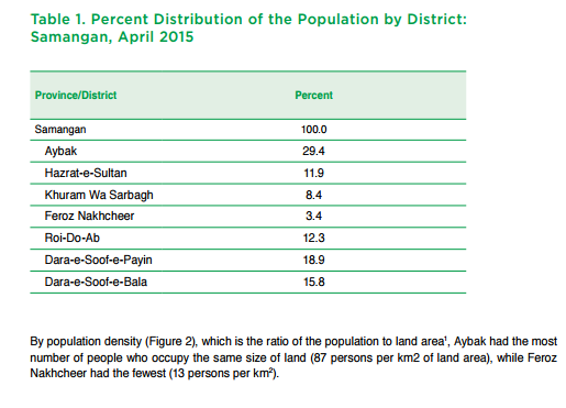 Percent Distribution of the Population by District: Samangan, April 2015
