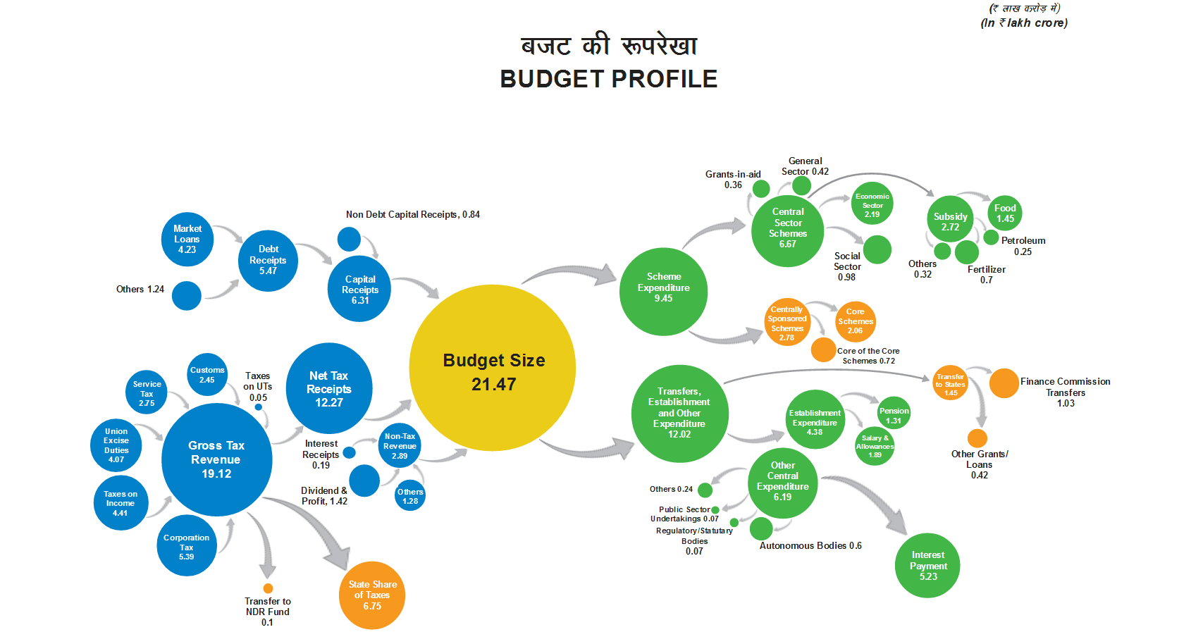 Source: Indiabudget.nic.in