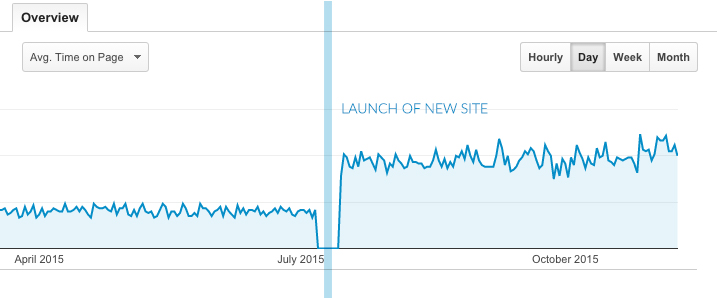 Amongst other metrics, average time on page increased considerably upon the launch of the new site showing vastly improved audience engagement.