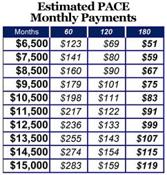 pace_estimated monthly payments