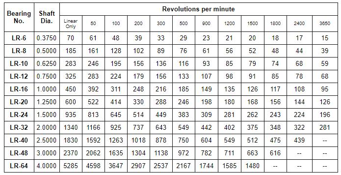 Chart 1 - Maximum Allowable Loads.png