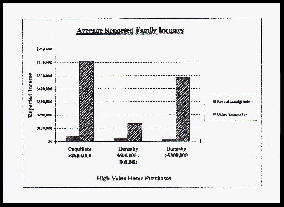 A chart that was part of leaked documents provided to the 'South China Morning Post' by current and former Canada Revenue Agency auditors in 2016. The 1996 chart depicts the huge disparity in declared incomes among investor immigrants and other buyers of Vancouver-area luxury homes, a part of an analysis by the auditors suggesting widespread tax cheating among the newcomers.