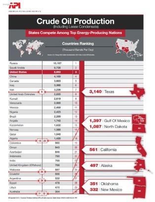 API States crude oil vs world.jpg