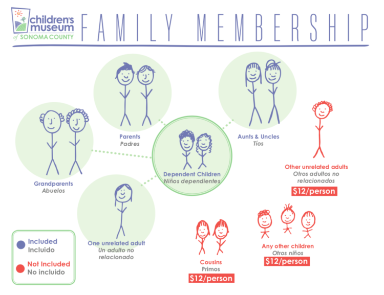 The member parents and their legal dependent children are free, along with any accompanying related adults. One unrelated accompanying adult is also free per visit. Other accompanying non-member guests (non-dependent children, other unrelated adults) are $12 per person.