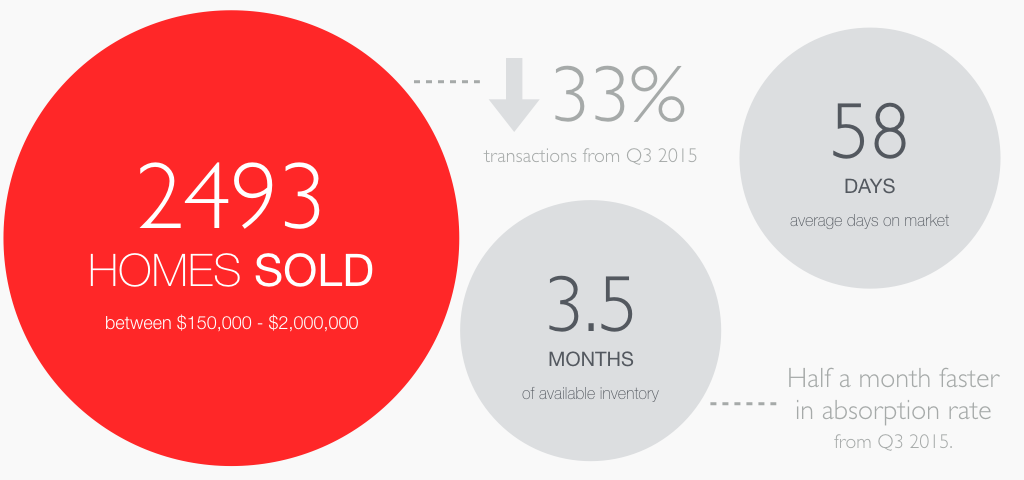 Q4 2015 home sold volumes were down 33% from Q3, at 2,493 homes sold. This is due to the nature of the winter climate in Edmonton and is in line from previous years. According to our analysis, at the current rate of home sold,there's three and half months of available inventory on the market before its depletion.With less available inventory, the Edmonton market will stay relatively balanced with the reduced demand in the winter. A home will stay on the market for an average of 58 days. It's still within the average range when compared to historical trend.  Statistic were taken for condominiums and single family homes between a hundred and fifty thousand and two million Canadian.
