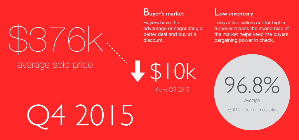 In Q4 2015, average sold price dropped slightly from Q3, down $10,000. The reduction is too small to be considered a result of change in the economy. Average sold-to-listing-price ratio was at 96.8%, still in the range of a balanced or light buyer's market.