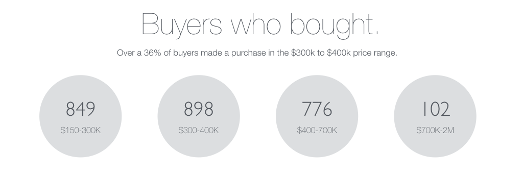 In Q4 2015, over 36% of buyers bought a home between the range of three hundred thousand and four hundred thousand Canadian. 34% of buyers bought a home between the range of a hundred and fifty thousand and three hundred thousand Canadian. and 31% of buyers bought a home between the range of four hundred thousand and seven hundred thousand Canadian.