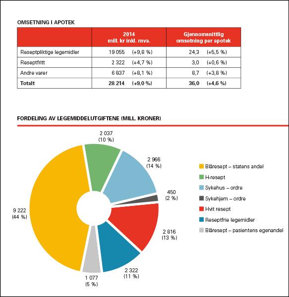 Apotekforeningen  Infographics