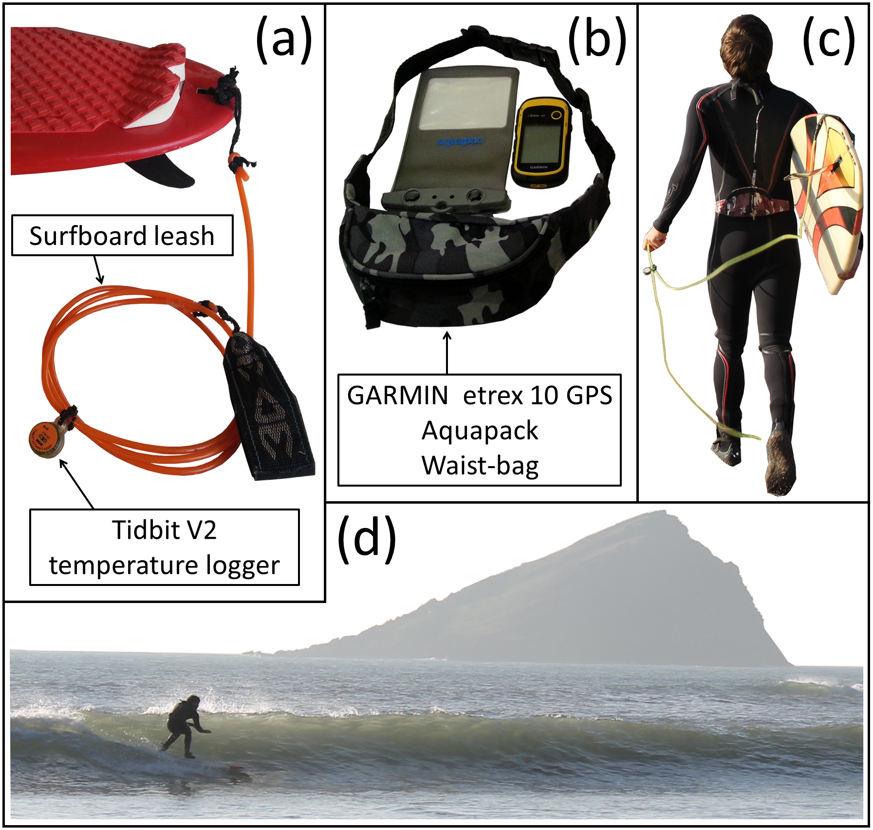 Equipment used in the study and surfer set-up. (a) Shows the Tidbit V2 temperature logger attached at mid-point to the surfboard leash. HOBOware software and HOBO USB Optic Base Station (BASE-U-4) were used by the surfer to launch the Tidbit V2 temperature logger prior to each session, and then to upload data post session. (b) Shows the GARMIN extrex 10 GPS, water-resistant Aquapac and waist-bag worn by the surfer. Information at one second intervals on location (latitude and longitude), time, distance, speed and orientation for each surf, were extracted from the GPS device post session. (c) Shows the surfer equipped with the sensors, and (d) shows the surfer collecting data during a session at Wembury beach. Consent to publication was obtained from the participant in this figure.  doi:10.1371/journal.pone.0127706.g001