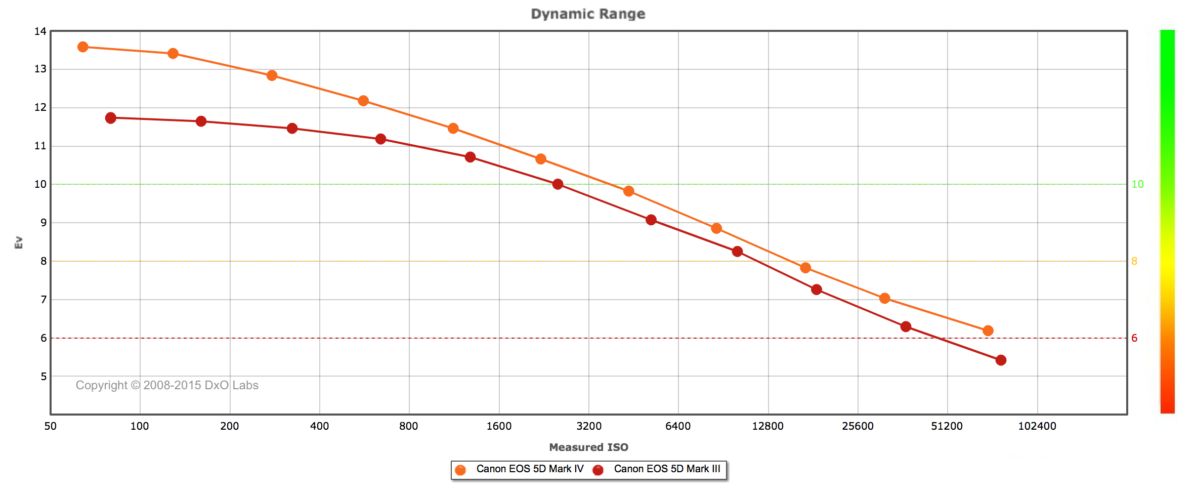 You can see how the dynamic range changes over ISO on your camera the   DxO webstie  .