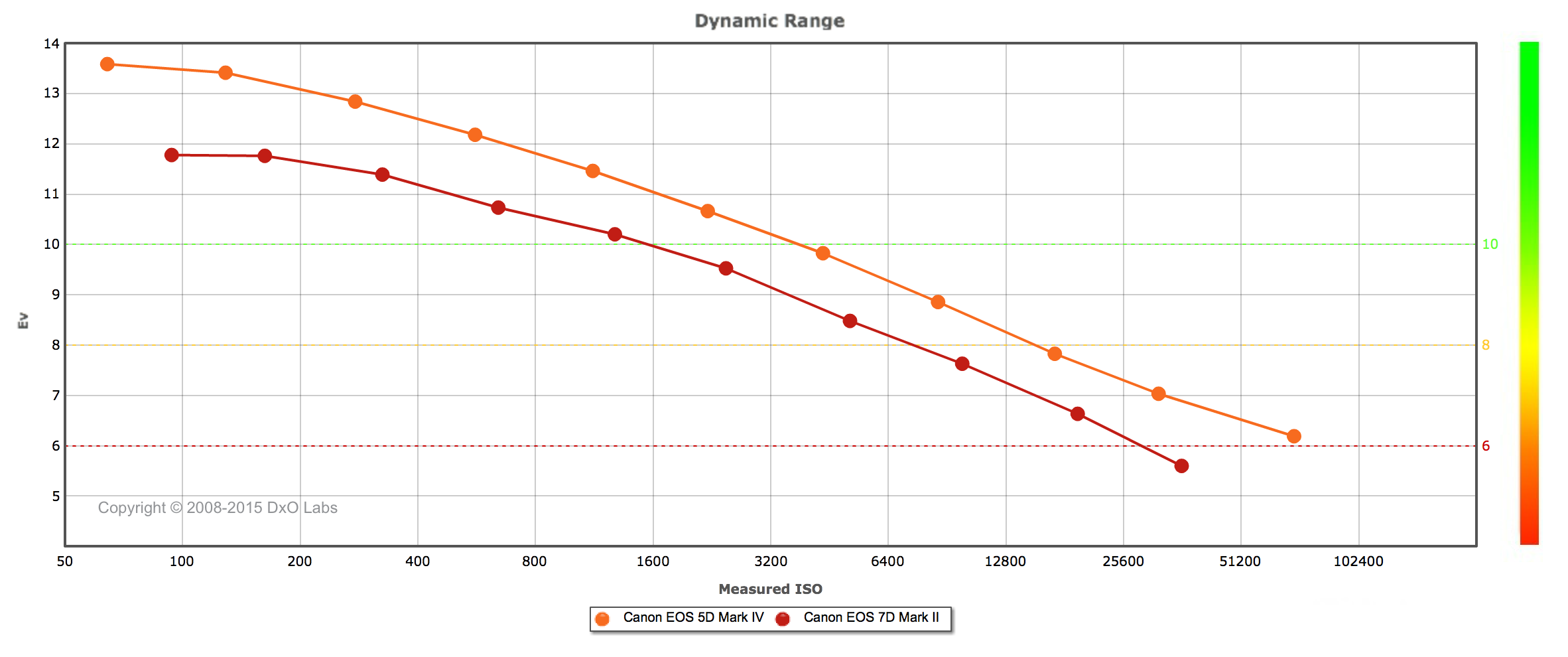 Here the full-frame sensor5D IV maintains a better DR over the ISO range as compared to the crop-sensor 7D II. Also, note that the ISO range of the 5D IV is larger than the 7D too.   DxOMark
