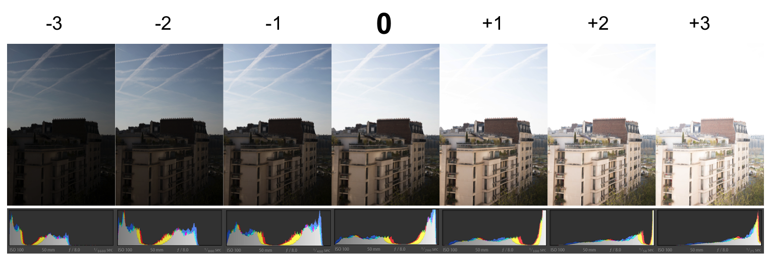 Note how the histogram changes when you go up or down in light stops.