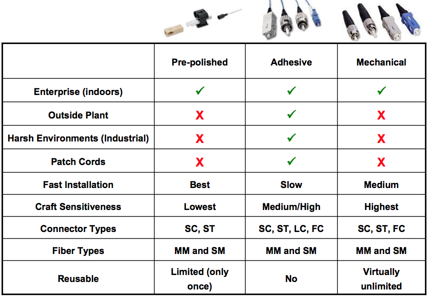 Fiber Connector Application Table