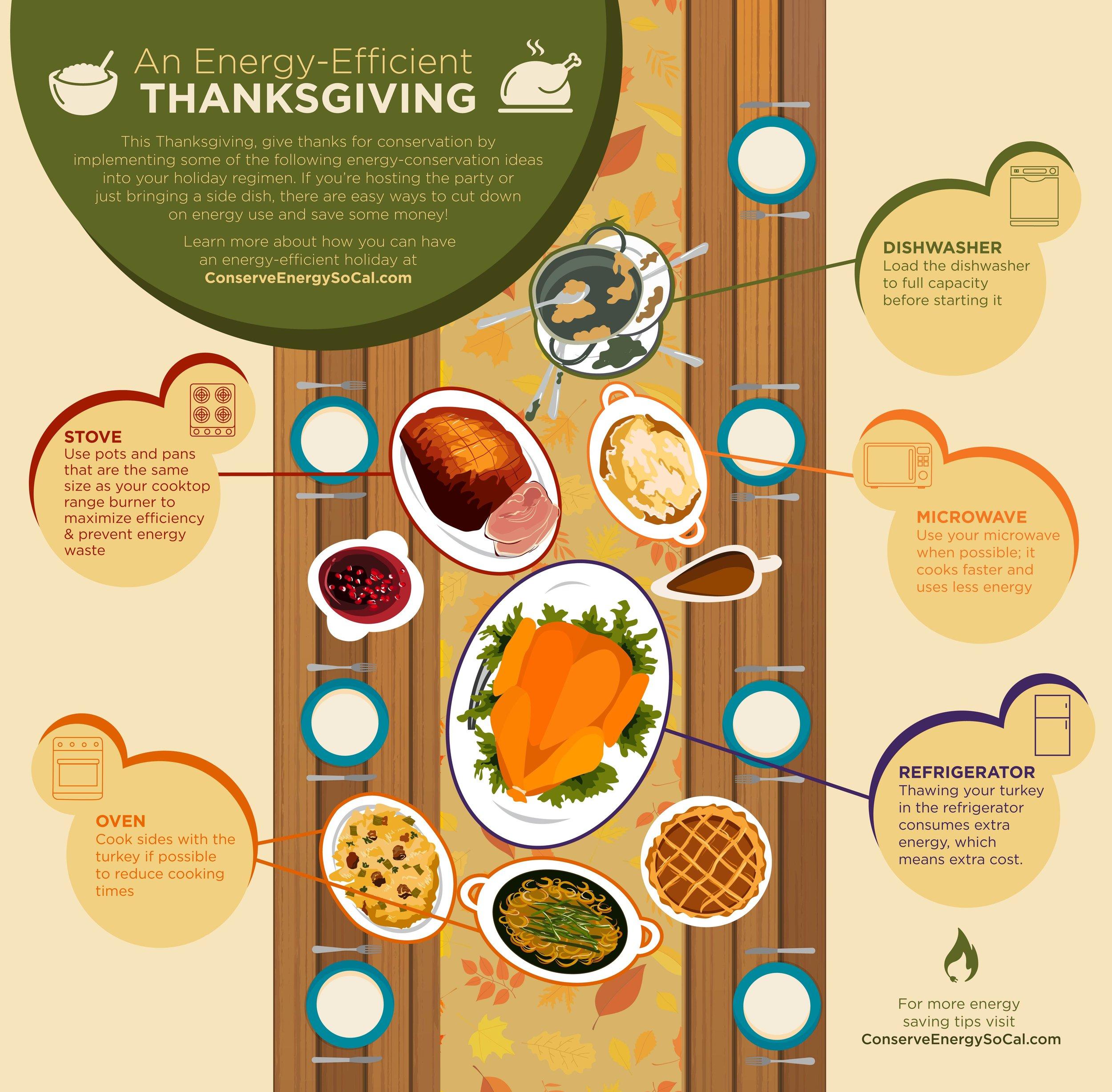 An+Energy+Efficient+Thanksgiving+Infogra