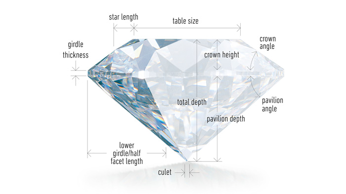 Brightness:  Internal and external white light reflected from a diamond   Fire:  The scattering of white light into all the colors of the rainbow   Scintillation:  The amount of sparkle a diamond produces, and the pattern of light and dark areas caused by reflections within the diamond