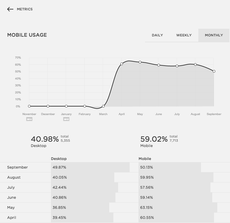 Mobile Traffic is Higher Than a Desktop | The Editor's Touch